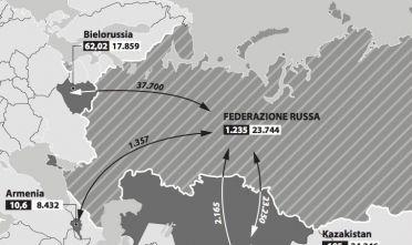 unione_eurasiatica_cifre_116