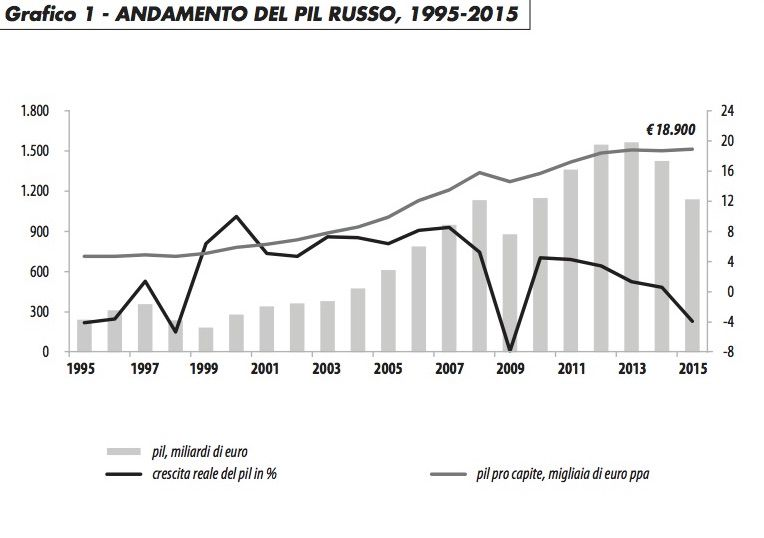 pil_russo_95-15_caselli_116