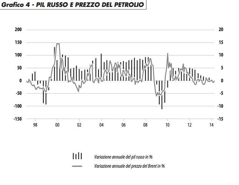 pil_russo_prezzo_petrolio_caselli_116