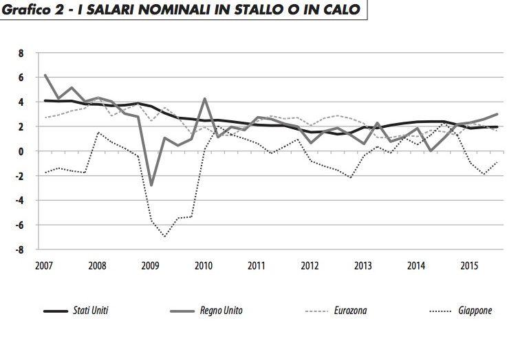 salari_nominali_calo_rosa_216