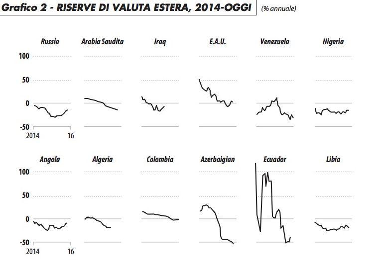 grafico2_riserve_valuta_estera_maronta_216