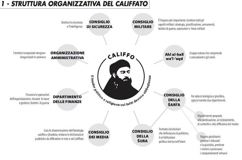 struttura_califfato_edito_216