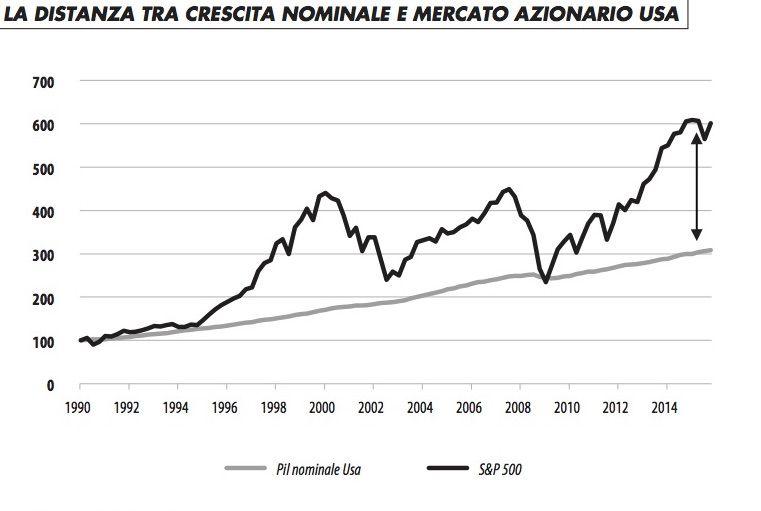 distanza_crescita_nominale_mercato_azionario_usa_rosa_316
