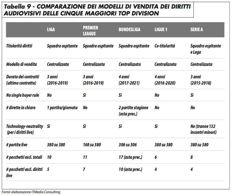 comparazione_vendita_diritti_preta_516