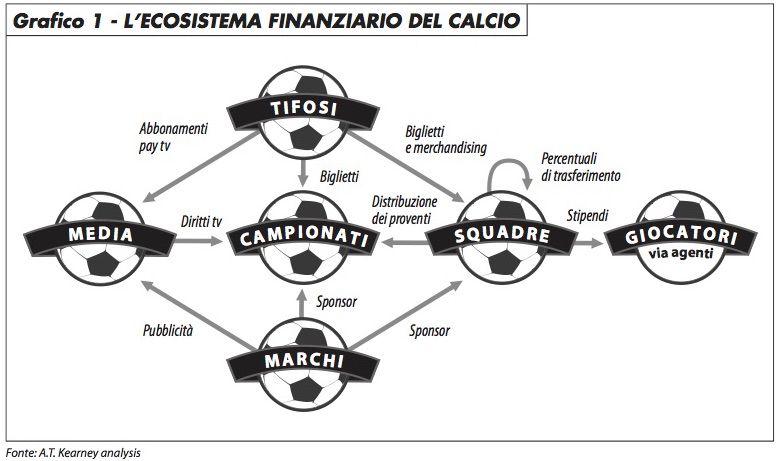 ecosistema_finanza_calcio_caselli_516