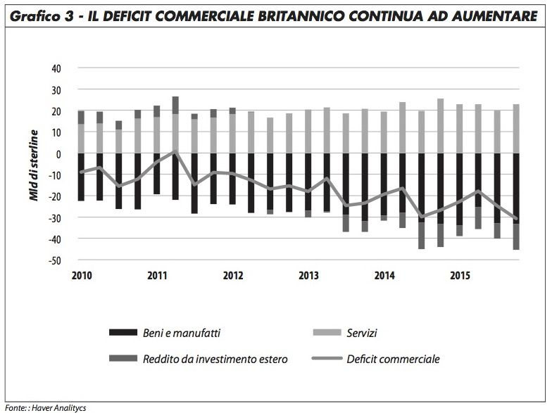 grafico3_deficit_comm_gb_rosa_616