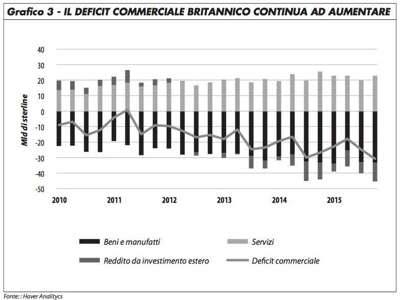 grafico3_deficit_comm_gb_rosa_616