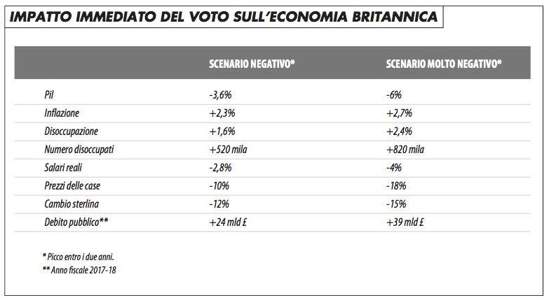grafico_impatto_voto_economia_gb_arfaras_616