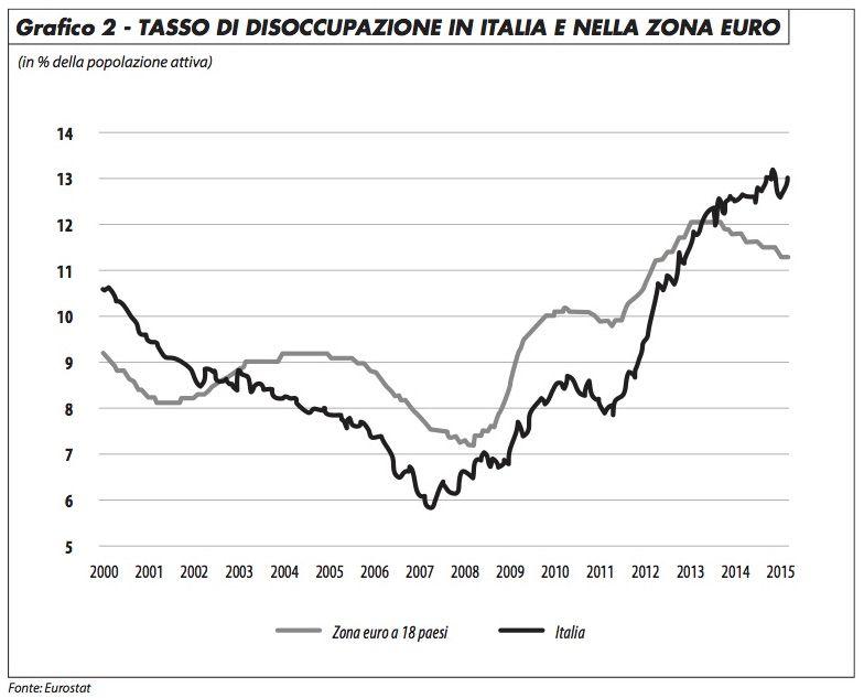 tasso_disoccupazione_ita_dottori_716