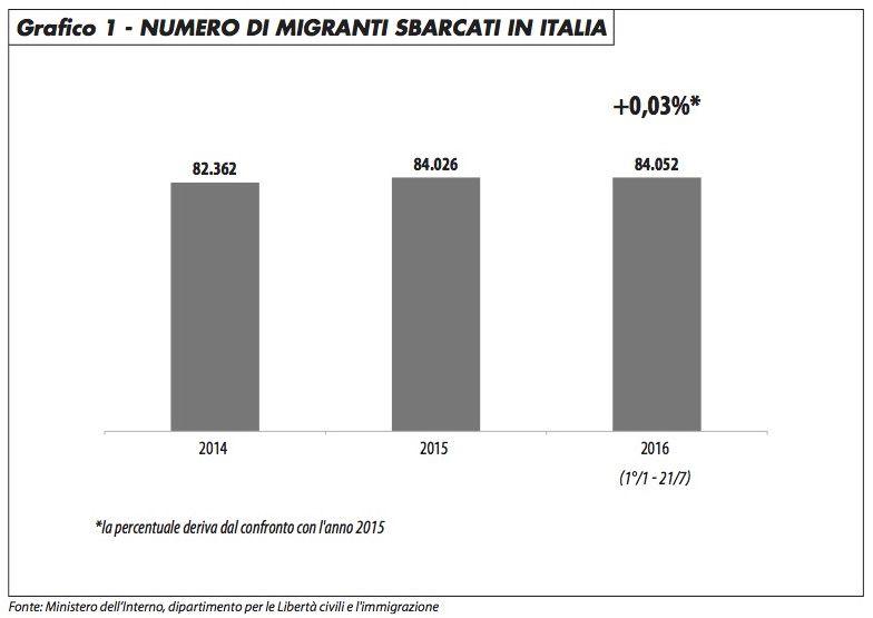 grafico1_sbarchi_italia_edito_716