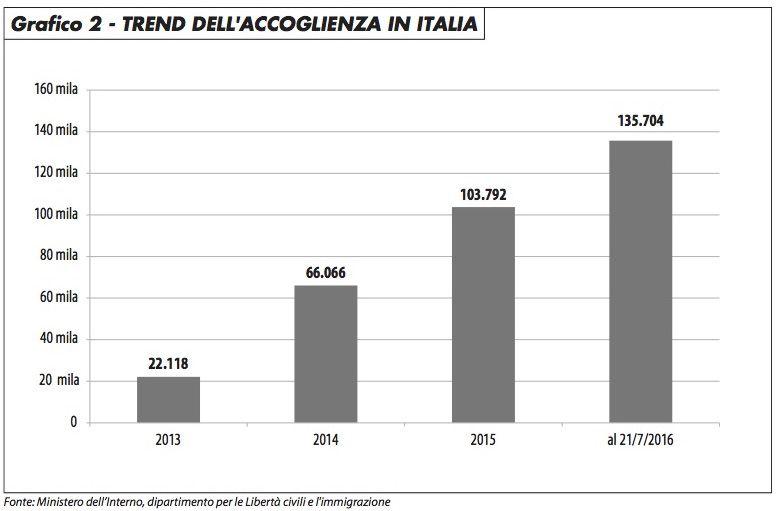 grafico2_accoglienza_ita_edito_716