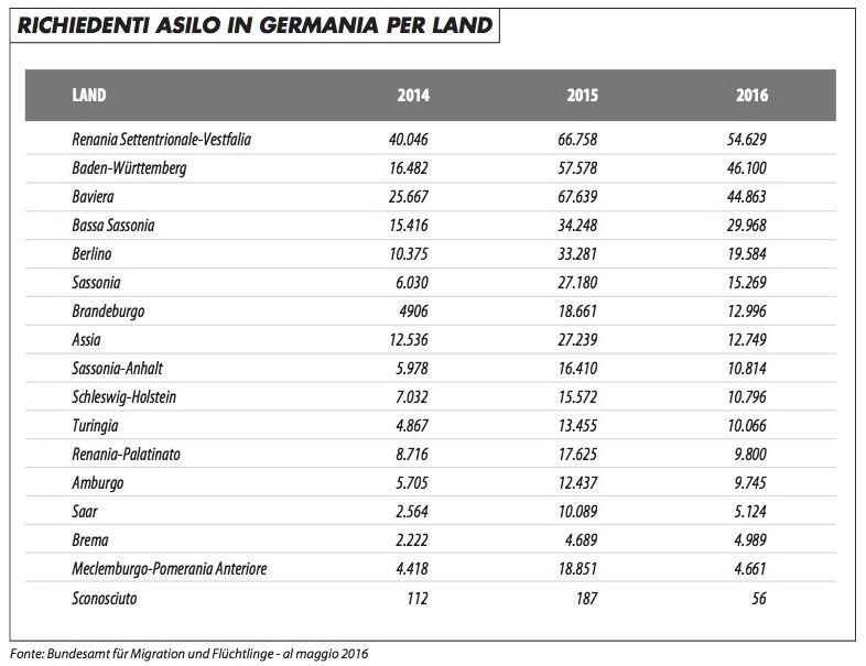 profughi_germania_land_impagliazzo_716