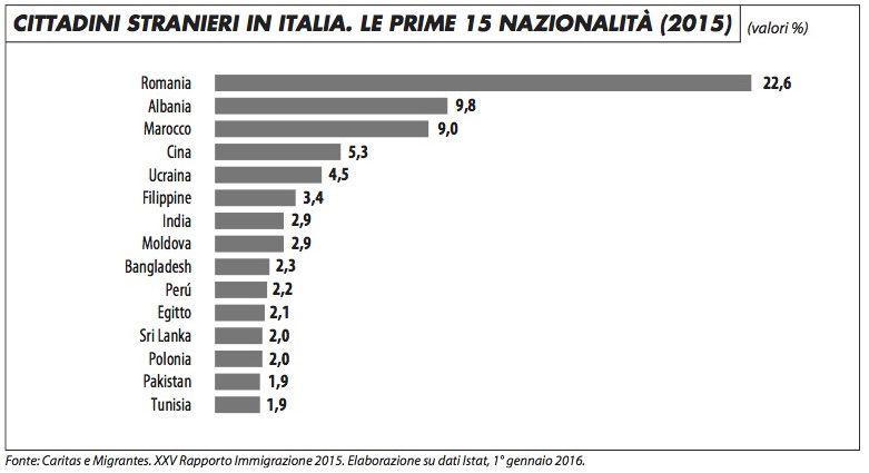 stranieri_italia_impagliazzo_716