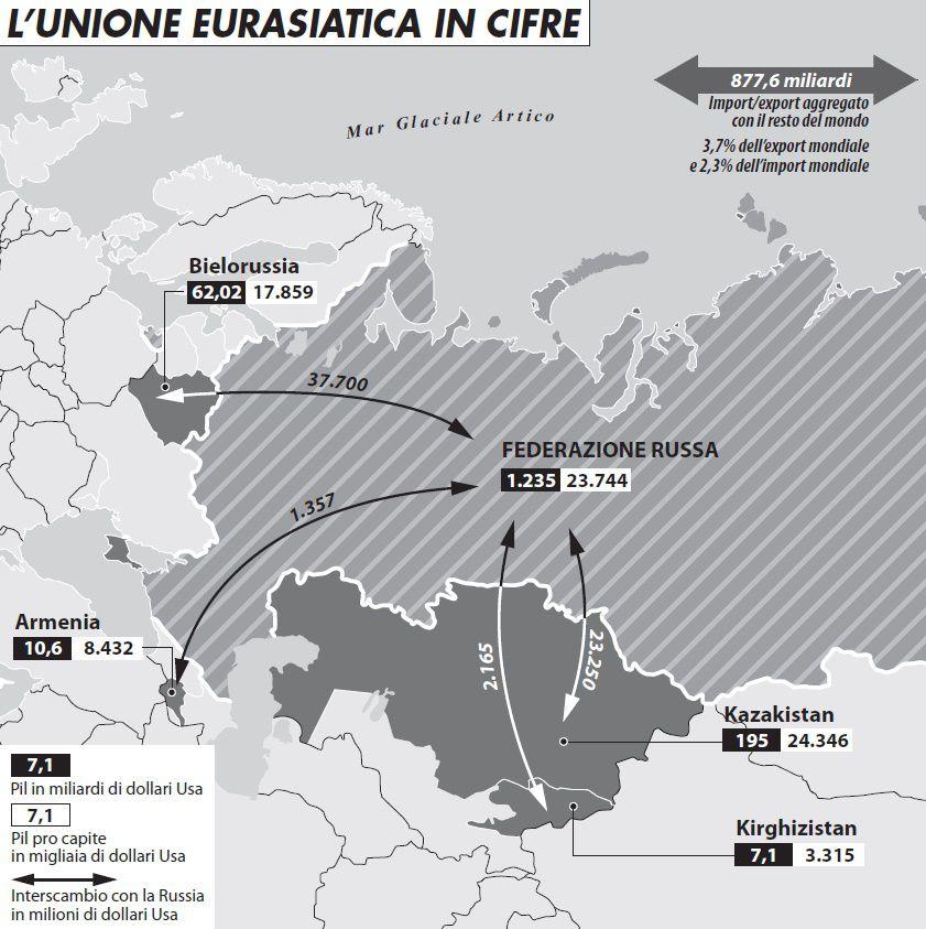 unione_eurasiatica_cifre