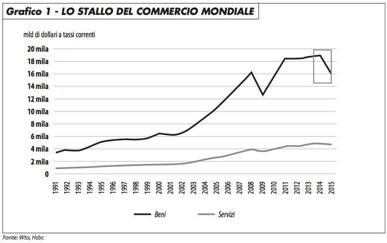 1_lo_stallo_del_commercio_mondiale_edito_1116