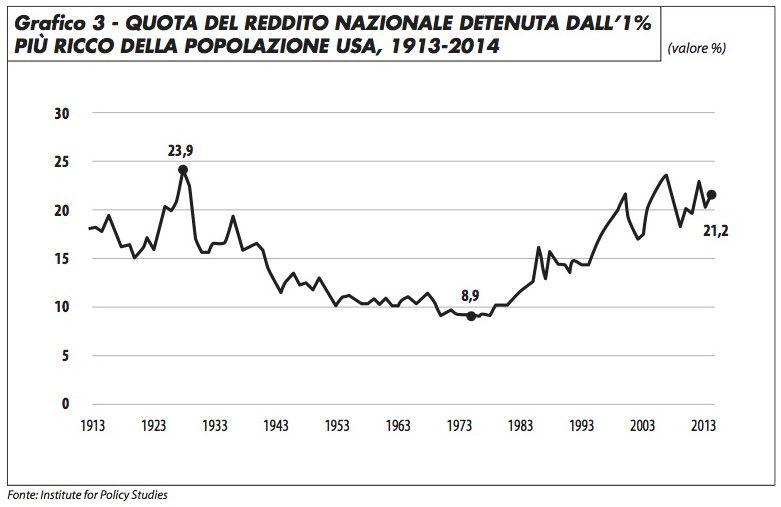 3_quota_reddito_nazionale_piu_ricco_edito_1116
