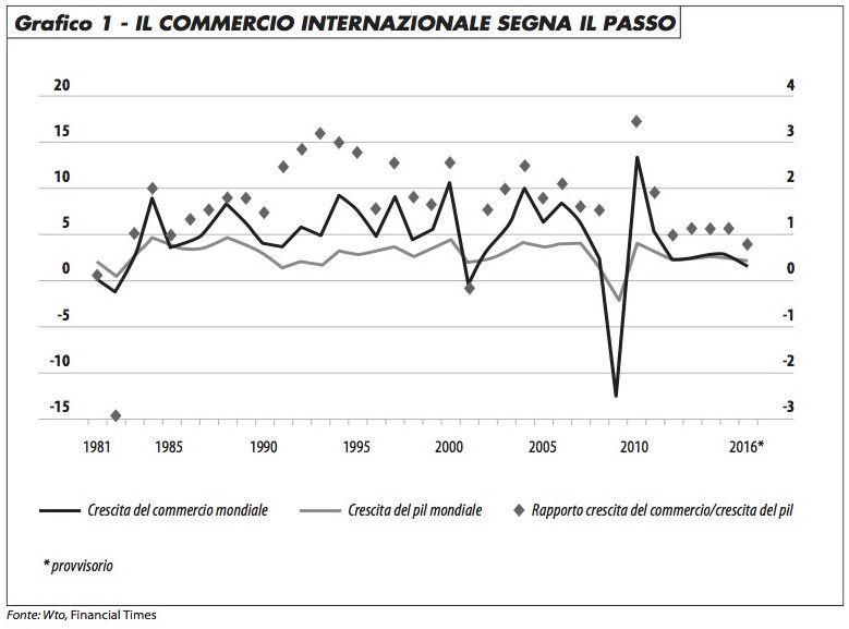 commercio_internazionale_segna_il_passo_maronta_1116