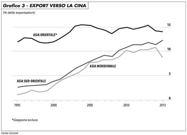 export_verso_la_cina_maronta_1116