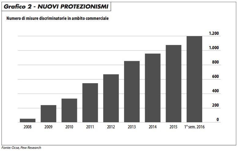 nuovi_protezionismi_maronta_1116