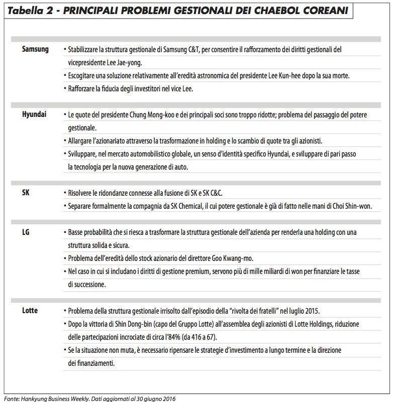 tabella2_problemi_gestionali_chaebol_lee_1216