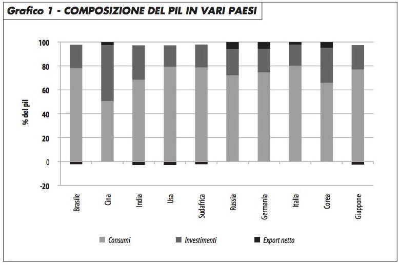 composizione_pil_paesi_vari_geraci_0117