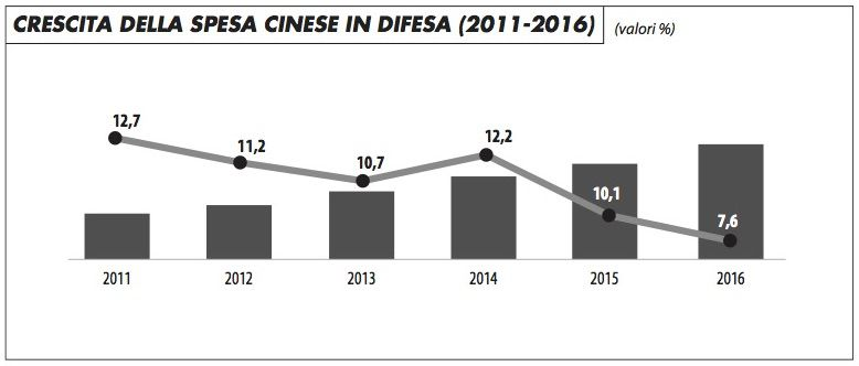 crescita_spesa_cinese_difesa_2011-16_you_0117
