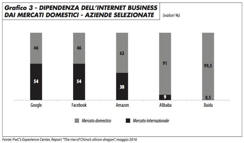 internet_business_mercati_domestici_vitali_0117