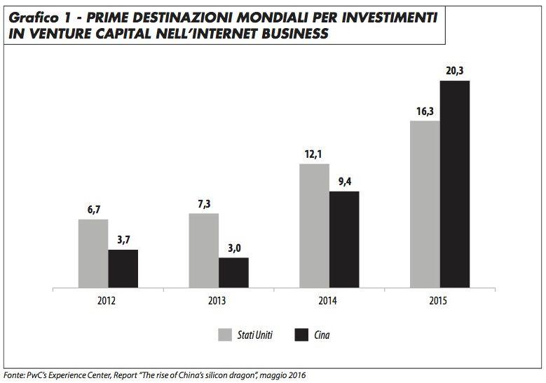 investimenti_venture_capital_vitali_0117