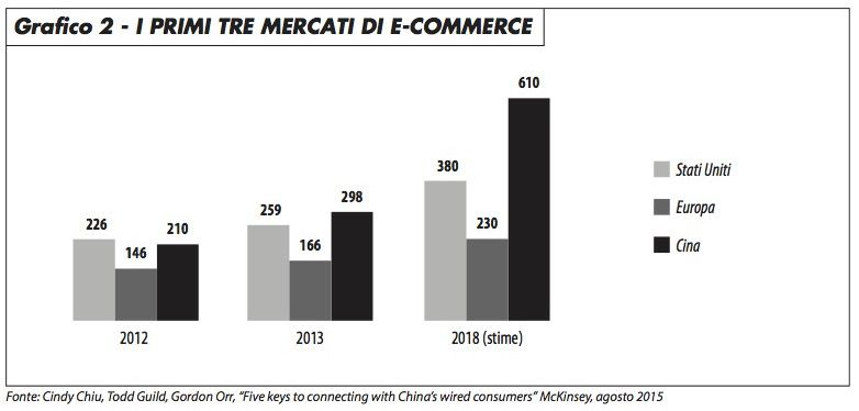 primi_3_mercati_e-commerce_vitali_0117