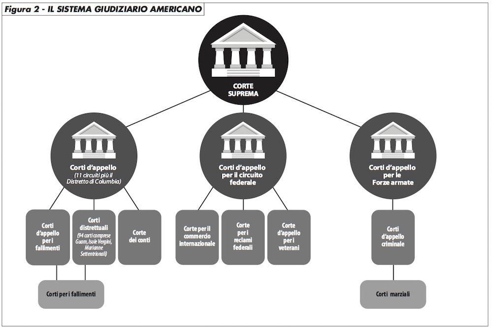 fig2_sistema_giudiziario_usa_edito_0217