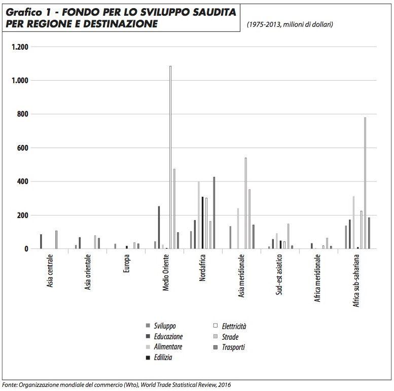 grafico1_fondo_sviluppo_saudita_choksy_317