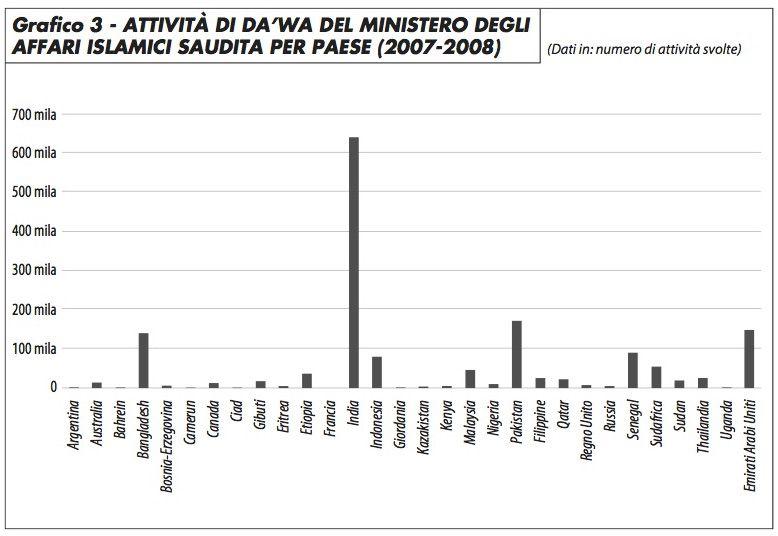 grafico3_attività_da'wa_ministero_affari_islamici_saudita_choksy_317