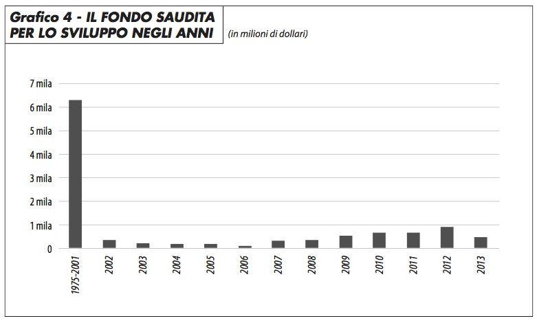 grafico4_fondo_sviluppo_saudita_choksy_317