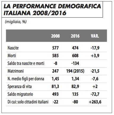 demografia_italiana_2008:16_livi_bacci_0417