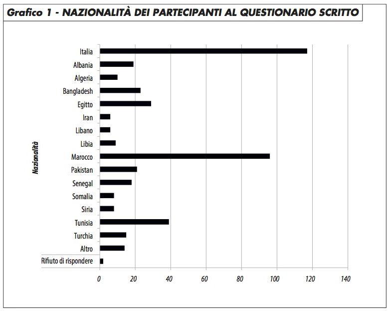 grafico1_nazionalità_partecipanti_questionario_groppi_0417