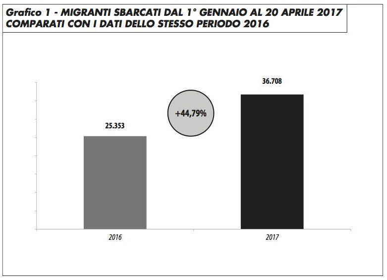 grafico1_sbarco_migranti_2016_2017_edito_0417