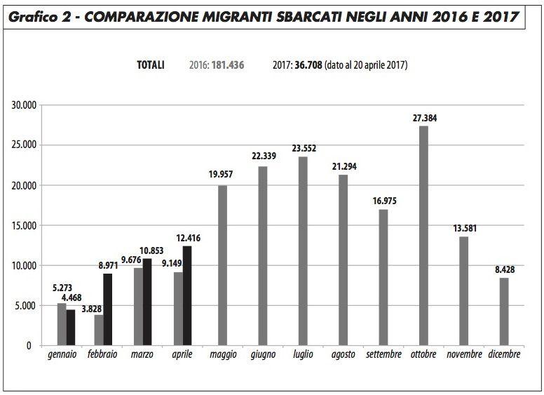 grafico2_comparazione_sbarchi_2016_2017_edito_0417