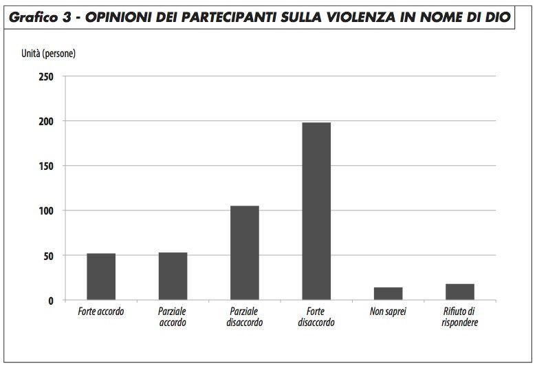 grafico3_opinione_partecipanti_violenza_nome_di_dio_groppi_0417