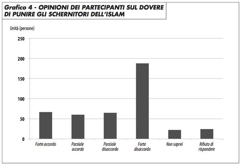 grafico4_opinione_partecipanti_punire_schernitori_islam_groppi_0417