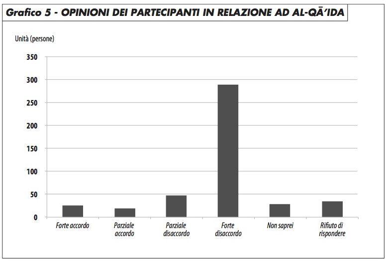 grafico5_opinioni_partecipanti_relazione_alqaida_groppi_0417