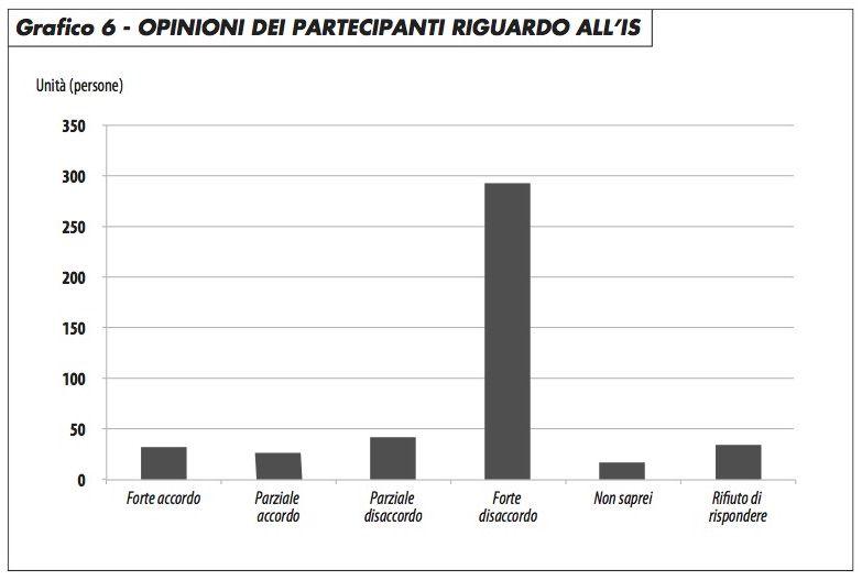grafico6_opinioni_partecipanti_is_groppi_0417