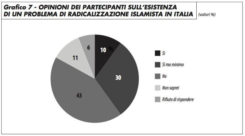 grafico7_opinioni_partecipanti_radicalizzazione_italia_groppi_0417.