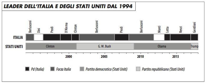 leader_italia_e_usa_dal_1994_mini_0417