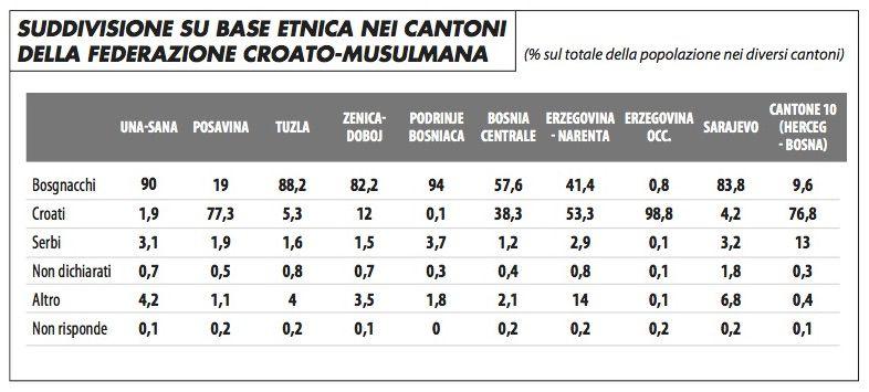 suddivisione_cantoni_federazione_croato-musulmana_aleotti_0417