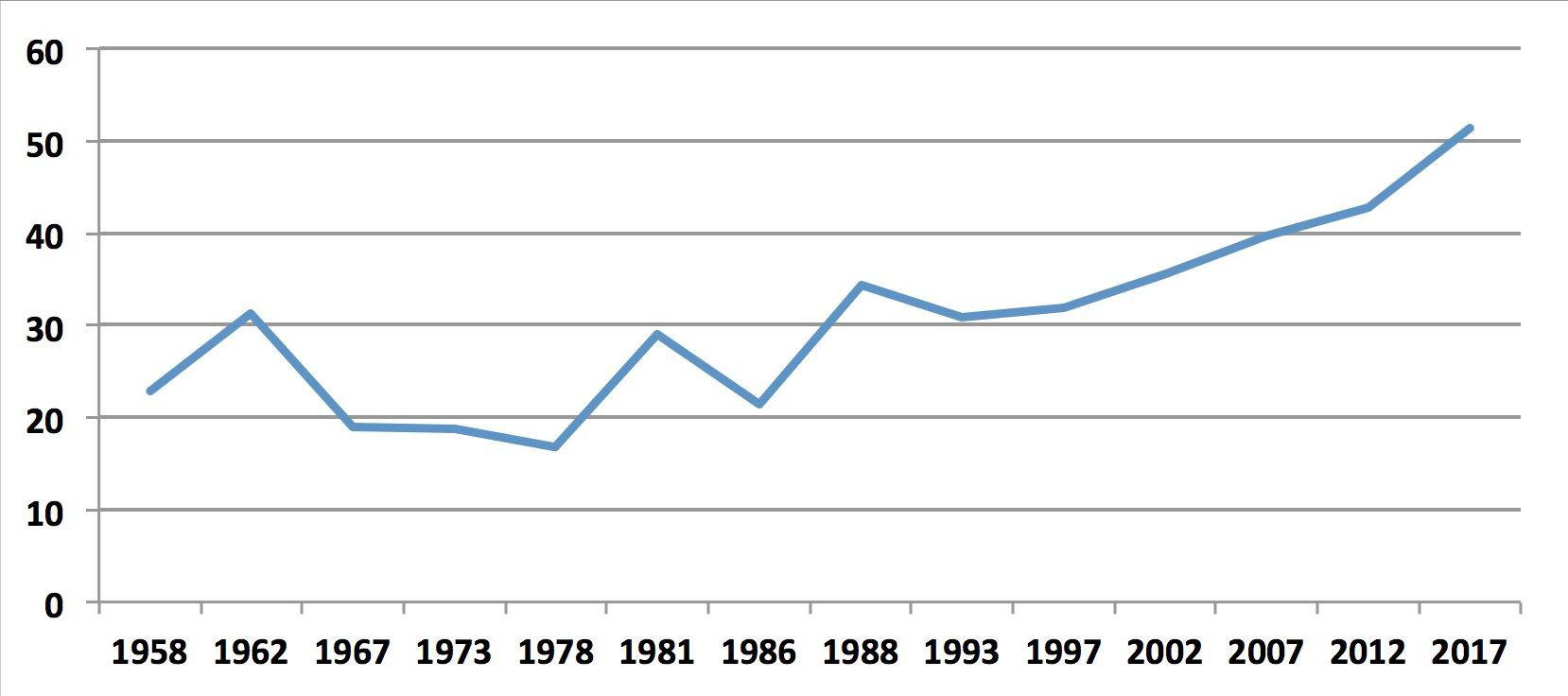 Grafico di Manlio Graziano