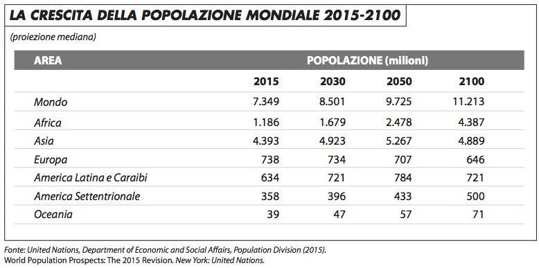crescita_popolazione_mondiale_2015-2100_edito_617