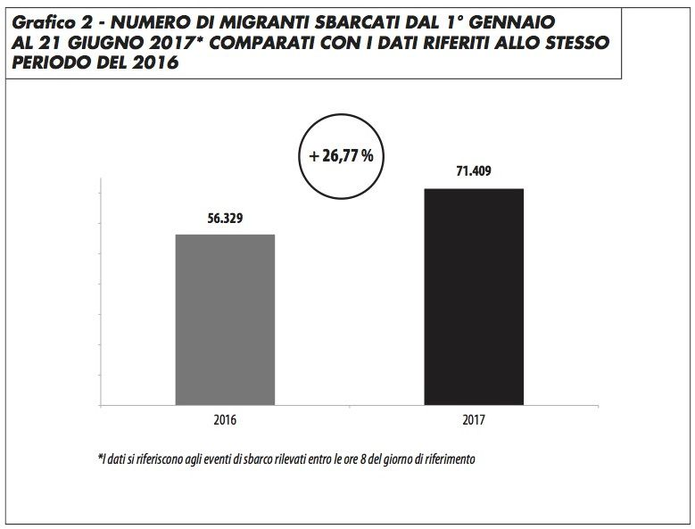 grafico2_migranti_sbarcati_2016-2017_edito_617