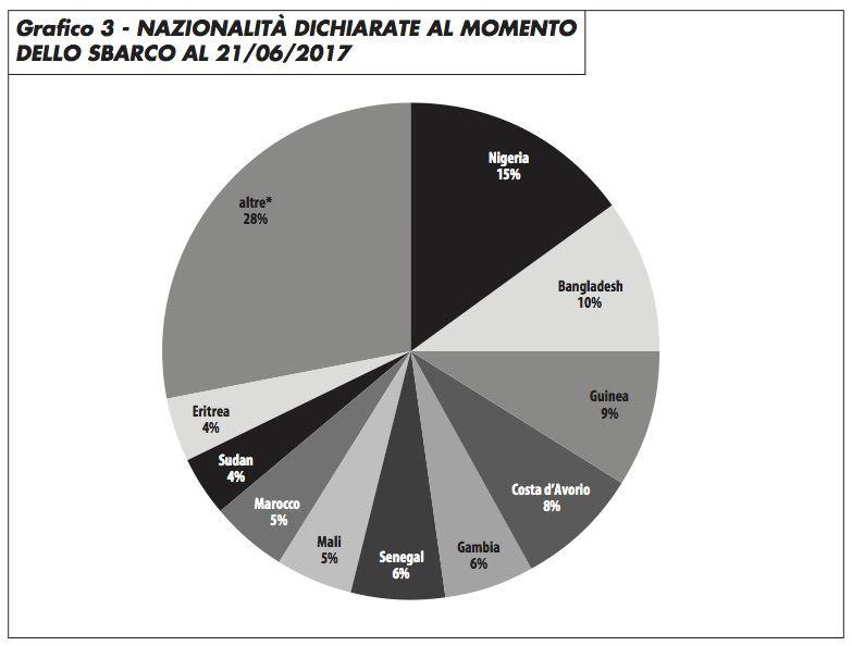 grafico3_nazionalità_dichiarate_edito_617