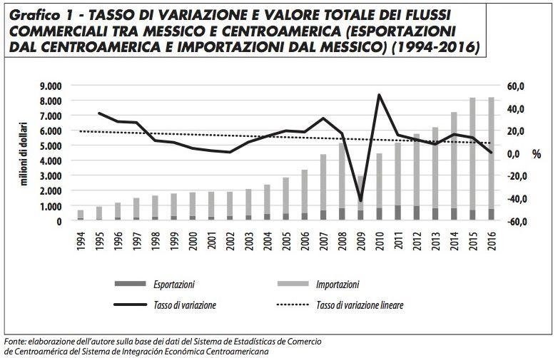 grafico1_flussi_commerciali_messico_centramerica_cascante_817