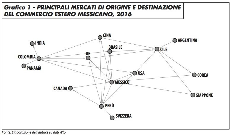 grafico1_principali_mercati_puyanamutis_817
